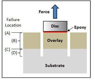 Structural Investigation - Load Test Solutions